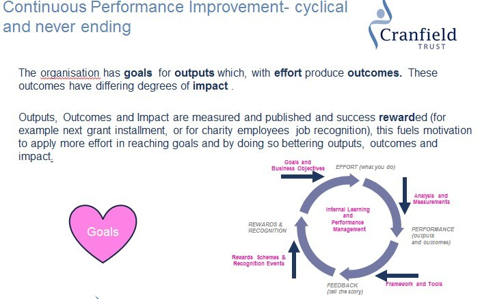 Continuous Performance slide