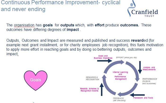 Continuous Performance slide