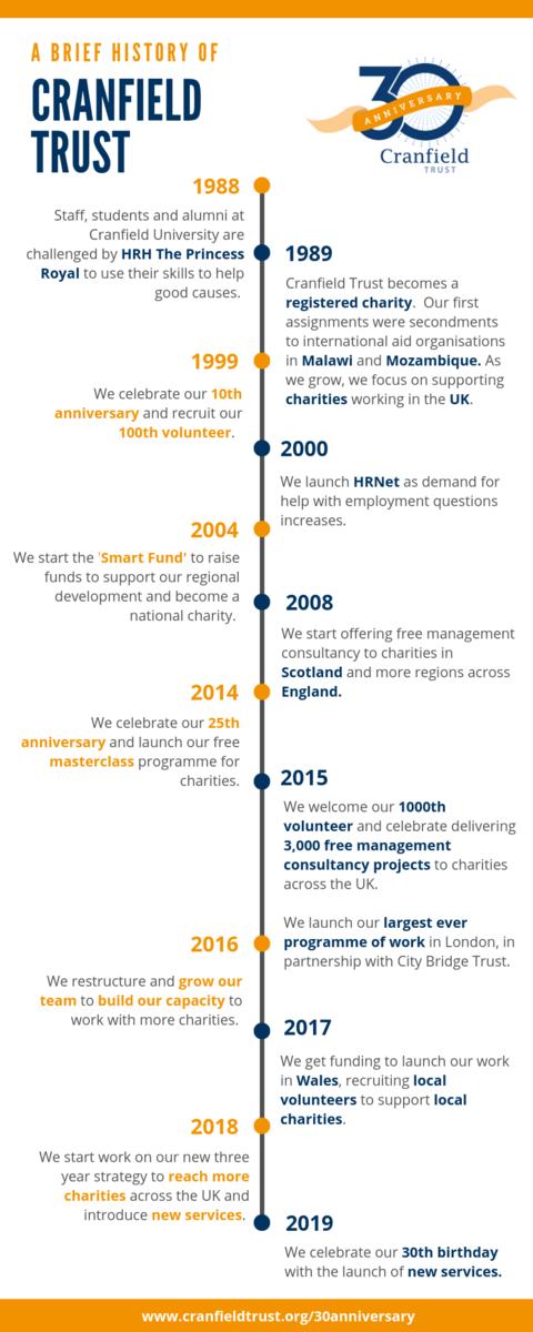 30th Anniversary Timeline