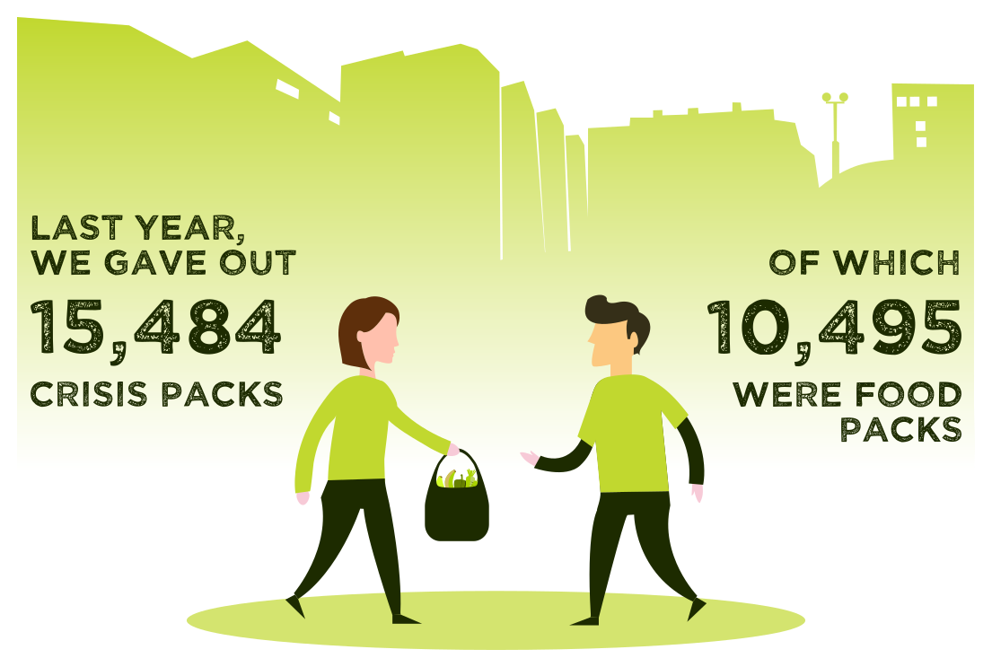 Total packs given out last year 15,484 with 10,495 being food