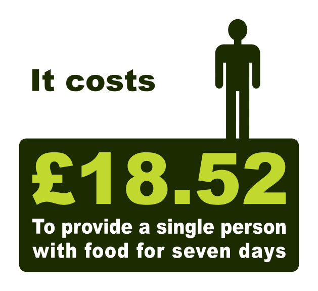 It costs £18.52 to provide a single person with food for a week