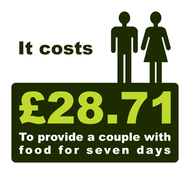 It costs £28.71 to provide a couple with food for a week