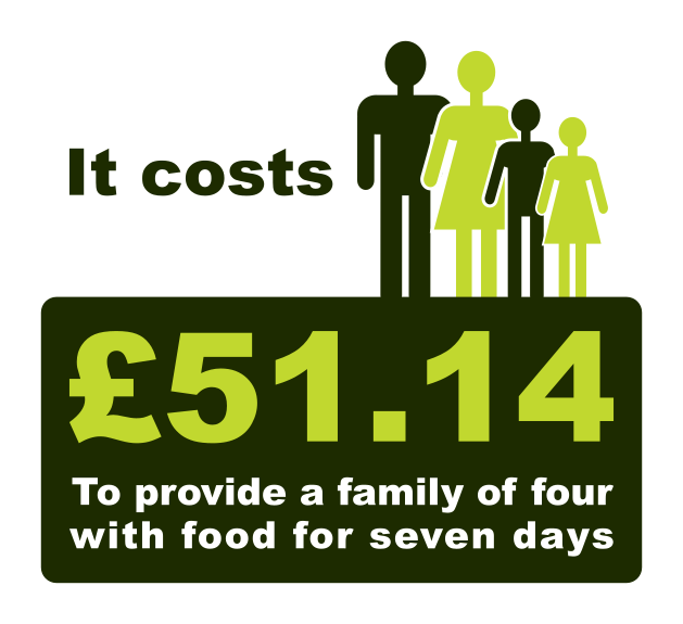 It costs £51.14 to provide a family of four  with food for a week