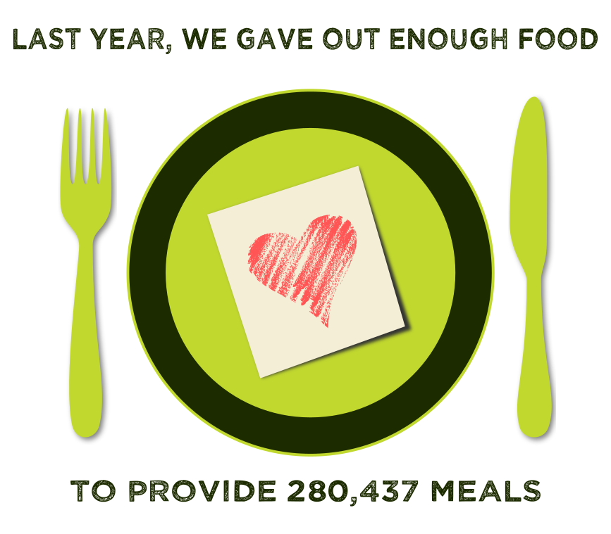 last we gave out 280,437 meals of food