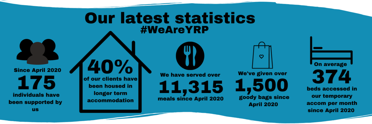 York Road Project March 2021 Statistics